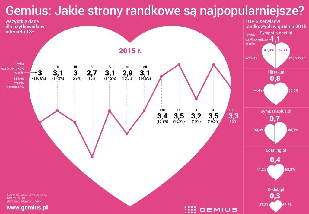 gemius walentynki online infografika wykres