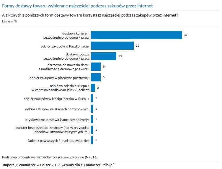 formy dostawy towaru wybierane najczęściej podczas zakupów przez internet raport gemius