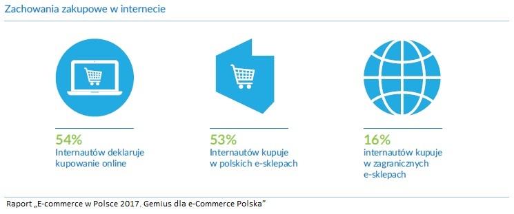 Zachowania zakupowe w internecie raport gemius