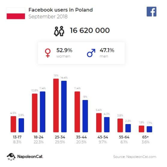 napoleoncat statystyki social media