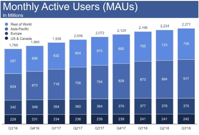 miesięczni aktywni użytkownicy Facebooka wykres