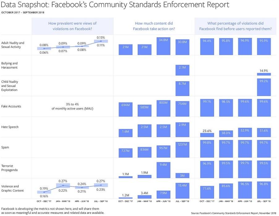raport transparentności Facebooka