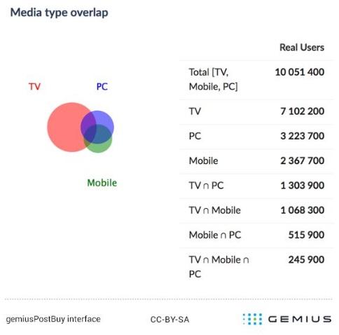 gemiusPostBuy jednoźródłowy pomiar kampanii reklamowych