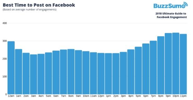 wykres godzinowy zaangażowania na Facebooku