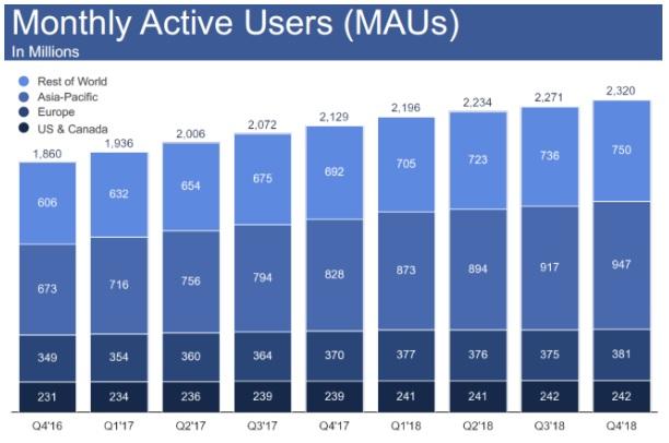 miesięczna liczba aktywnych użytkowników na Facebooku