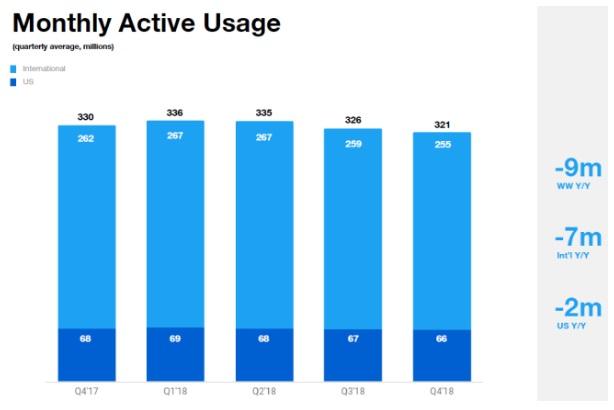 miesięczna liczba aktywnych użytkowników twittera