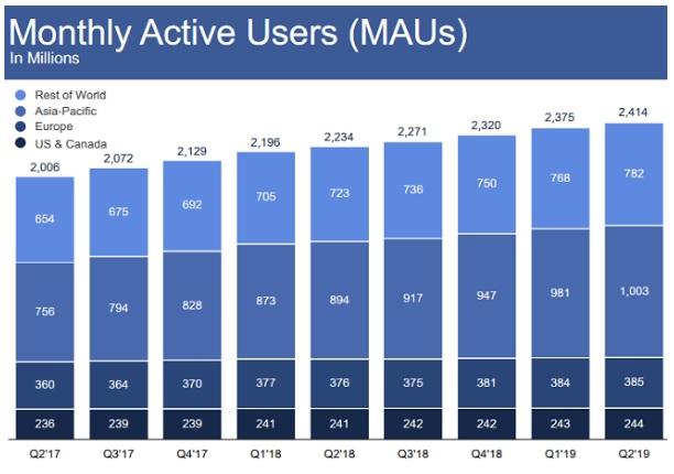 Liczba użytkowników Facebook w 2Q 2019